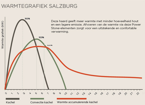 Warmtegrafiek Salzburg